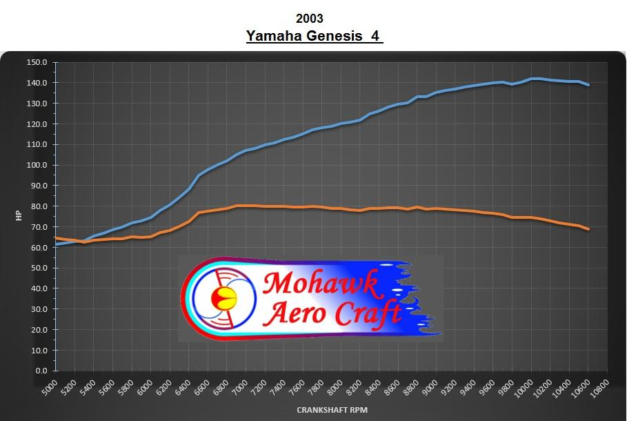 Dyno Chart RX1 Mohawk Aero.jpg