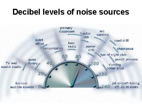 decibel+levels+of+noise+sources[1].jpg