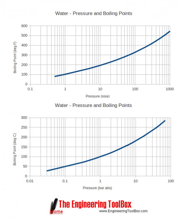 water-pressure-boiling-temperature.png
