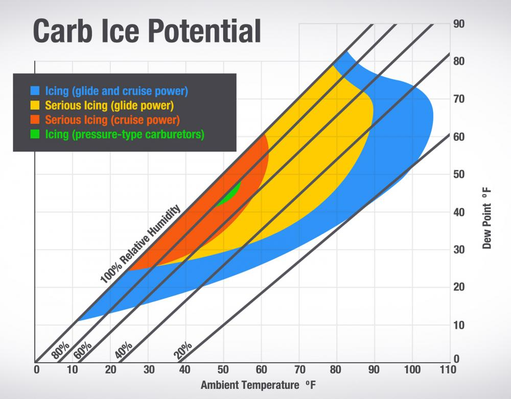 carb-ice-potential-chart.jpg