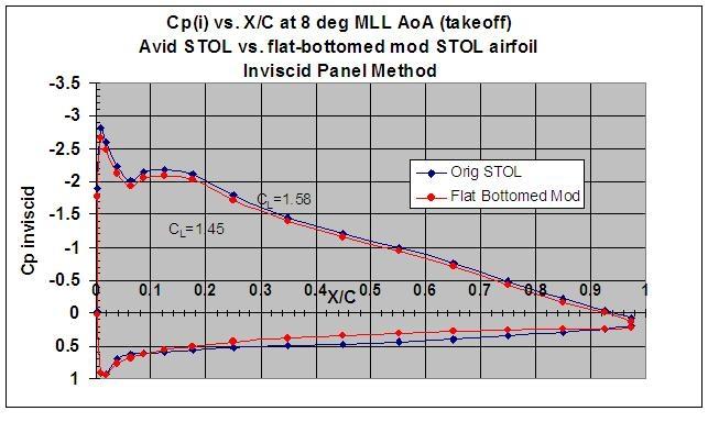 Avid STOL airfoil -some calculations - Avid Model C - AvidFoxFlyers